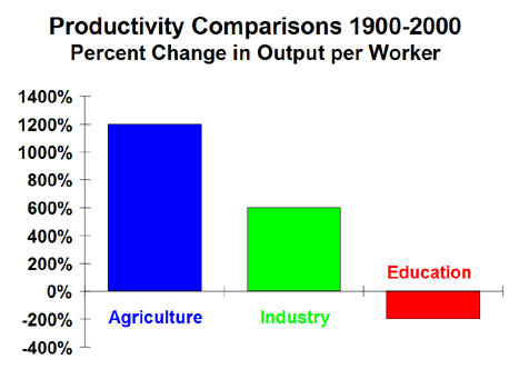 Education productivity comparison