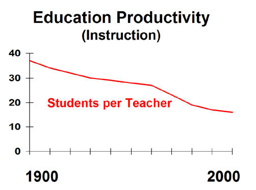 Educational productivity graph