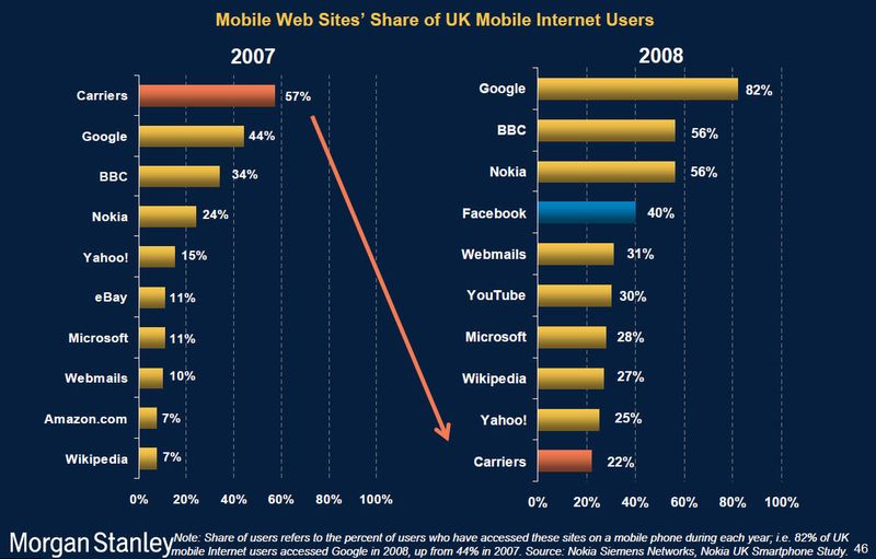 Mary Meeker - Walled gardens have collapsed