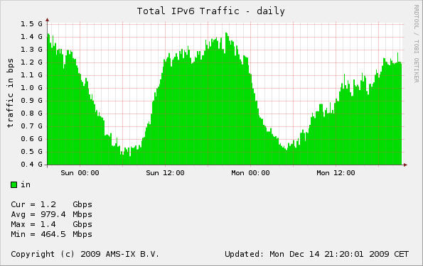Daily traffic 1GB average