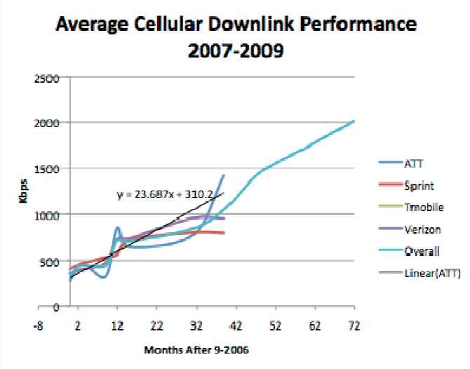 Novarum Cellular Downlink Performance 2007-2009
