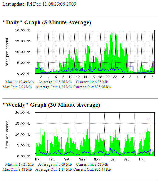 MS-OD-WA traffic daily-weekly 12-09