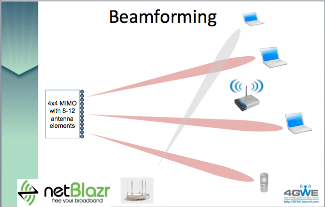 What is the difference between beamforming and precoding.